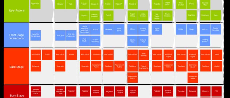 Service blueprint servis blueprint to schemat procesu ktry pokazuje proces dostarczania usug z punktu widzenia klienta jest to kluczowy punkt wyjcia dla kadej malvernweather Choice Image