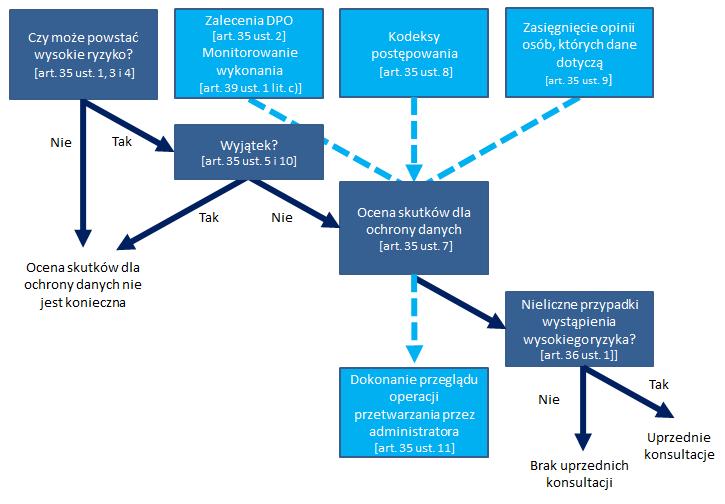 Podstawowe zasady związane z oceną skutków dla ochrony danych
